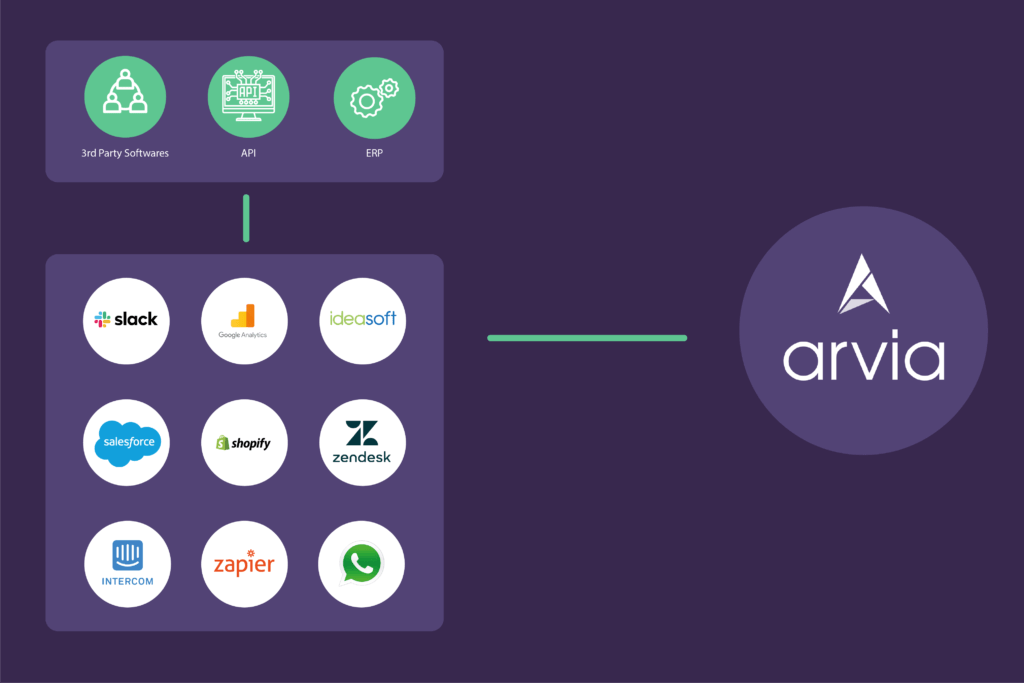 The list of third party softwares that Arvia can talk and transmit data with